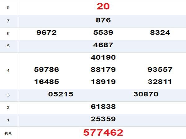 Dự đoán kết quả xổ số ninh thuận ngày 09/08 tỷ lệ trúng cao
