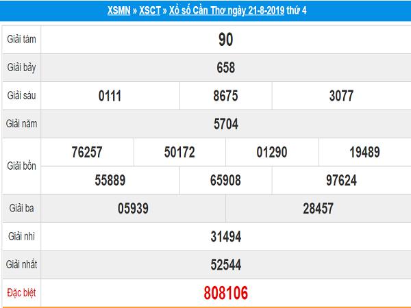 Dự đoán KQXSCT ngày 28/08 xác suất trúng 100%