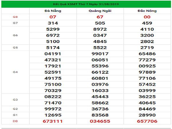 Dự đoán KQXSMT chốt số đẹp ngày 07/09