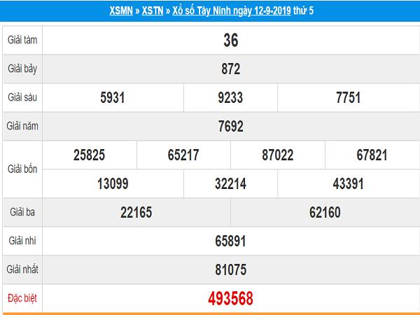 Tổng hợp dự đoán kết quả xổ số Tây Ninh ngày 19/09