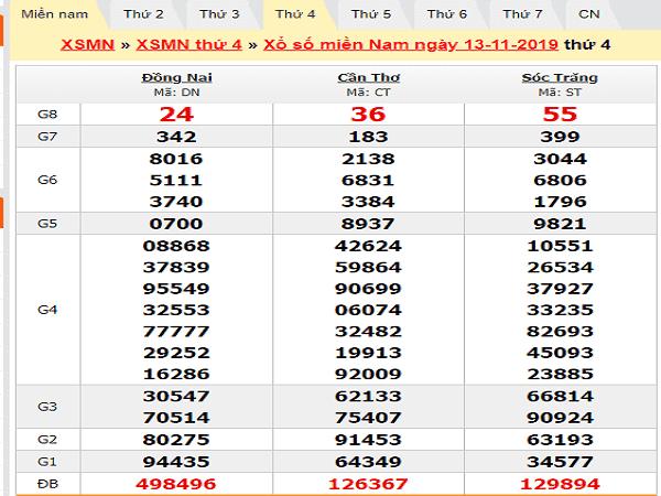 Dự đoán KQXSMN ngày 20/11 hôm nay tỷ lê trúng cao