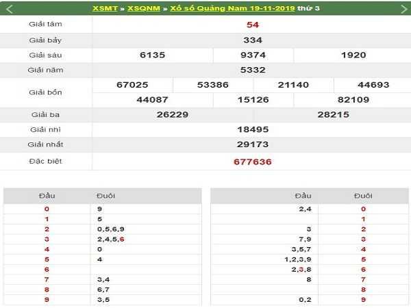 Dự đoán KQXSMQN ngày 26/11 tỷ lệ trúng cao