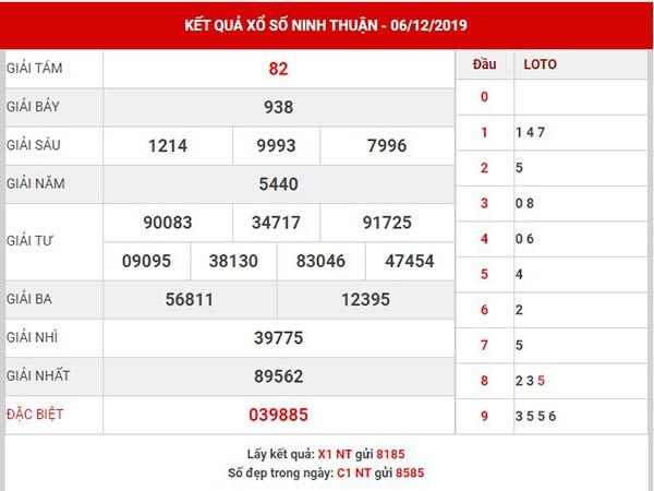 Dự đoán kết quả sổ xốNinh Thuận thứ 6 ngày 13-12-2019