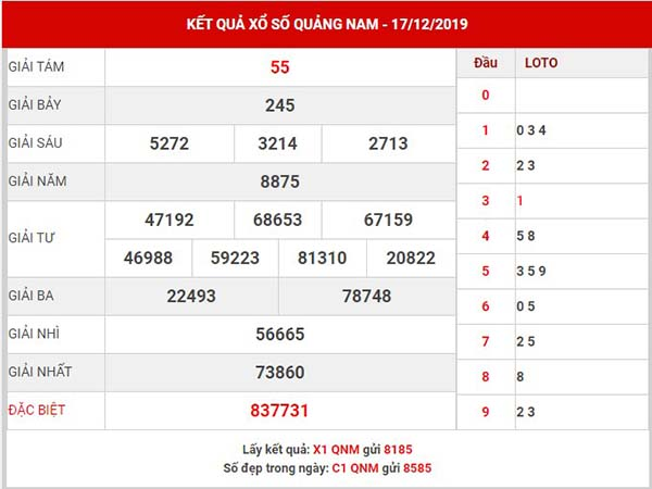 Dự đoán kết quả xs Quảng Nam thứ 3 ngày 24-12-2019