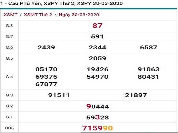 Tổng hơp KQXSPY- Chốt dự đoán xổ số phú yên ngày 27/04/2020