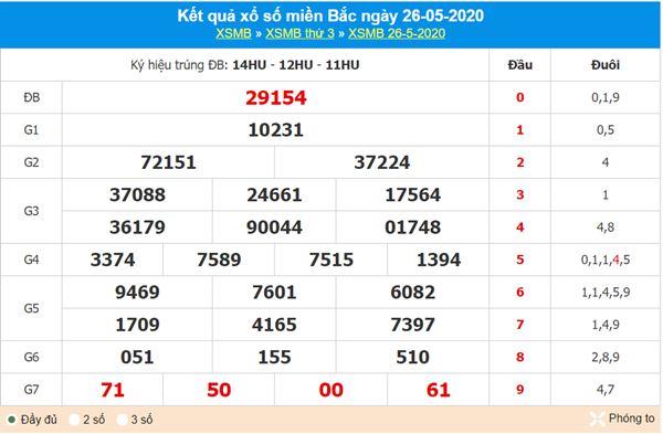 Dự đoán XSMB ngày 27/5/2020 - KQXS miền Bắc thứ 4