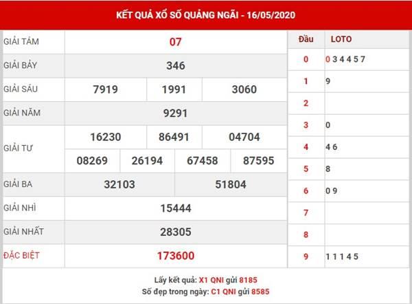 Dự đoán KQXS Quảng Ngãi thứ 7 ngày 23-5-2020