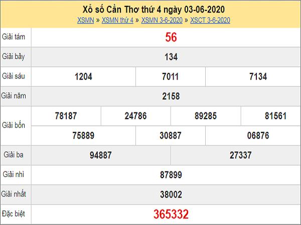 Dự đoán xổ số Cần Thơ 10-06-2020
