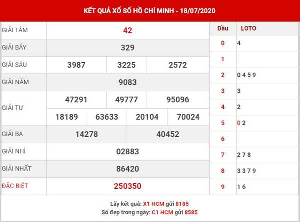 Dự đoán XS Hồ Chí Minh thứ 2 ngày 20-7-2020