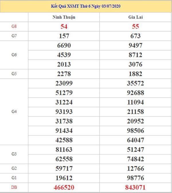 Dự đoán XSMT 10/7/2020 chốt lô số đẹp miền Trung thứ 6