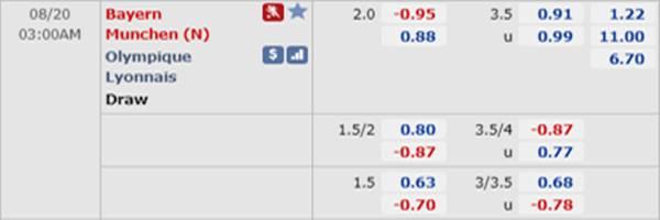 Tỷ lệ kèo giữa Lyon vs Bayern Munich