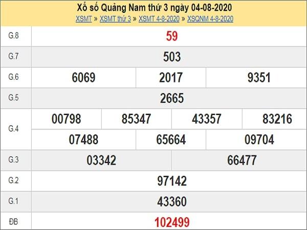Dự đoán XSQNM 11/8/2020