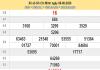 Dự đoán KQXSHCM- xổ số hồ chí minh thứ 2 ngày 10/08