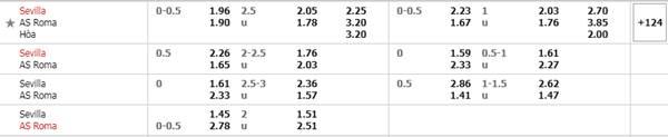 Tỷ lệ kèo giữa Sevilla vs Roma