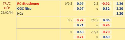 Tỷ lệ kèo giữa Strasbourg vs Nice