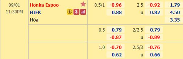 Tỷ lệ kèo giữa Honka vs HIFK