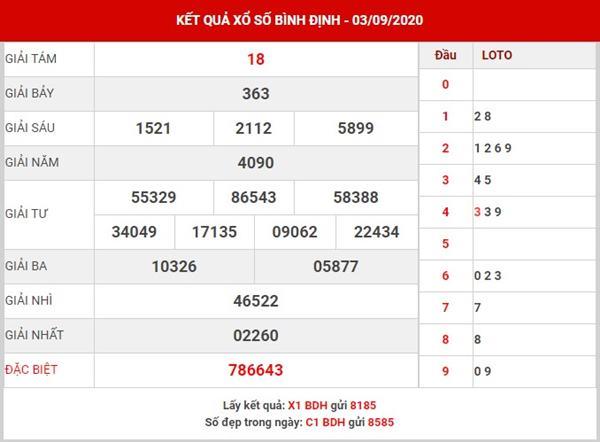Dự đoán KQXS Bình Định thứ 5 ngày 10-9-2020