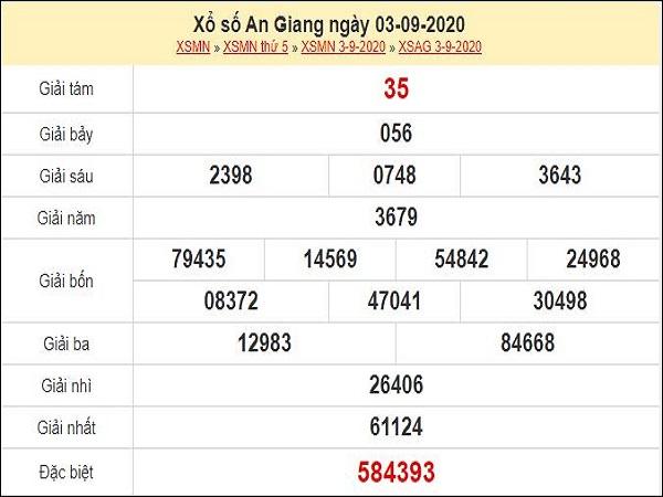 Dự đoán xổ số An Giang 10-09-2020