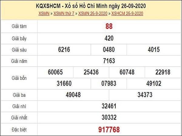 Dự đoán xổ số TP Hồ Chí Minh 28-09-2020