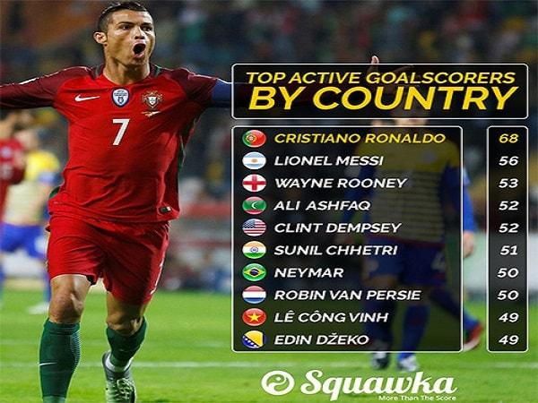 Ronaldo và những cầu thủ ghi bàn nhiều nhất ở các đội tuyển