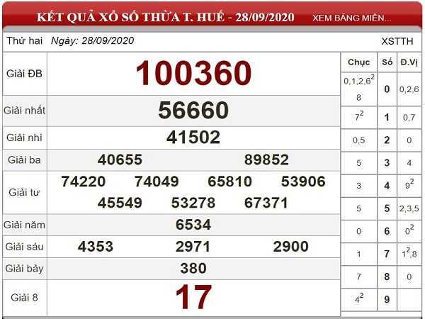 Dự đoán KQXSTTH ngày 05/10/2020- xổ số thừa thiên huế hôm nay