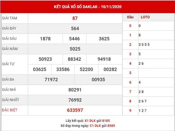 Dự đoán xổ số Daklak thứ 3 ngày 17/11/2020