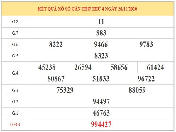 Dự đoán XSCT ngày 04/11/2020 dựa trên kết quả kỳ trước