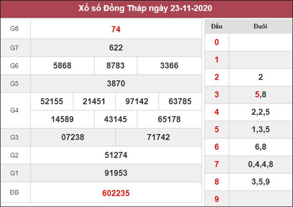 Dự đoán XSDT 30/11/2020 chốt số thần tài Đồng Tháp thứ 2