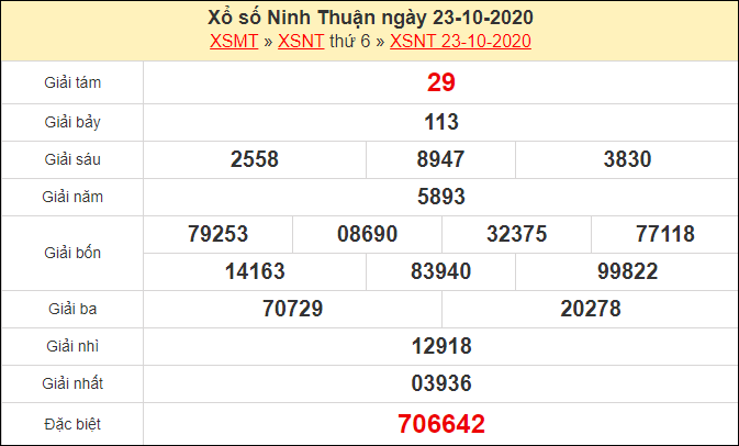 Dự đoán xổ số Ninh Thuận 30-10-2020