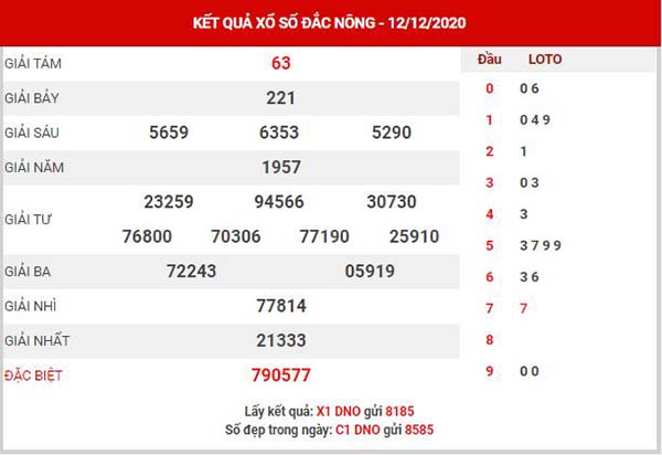 Dự đoán XSDNO ngày 19/12/2020