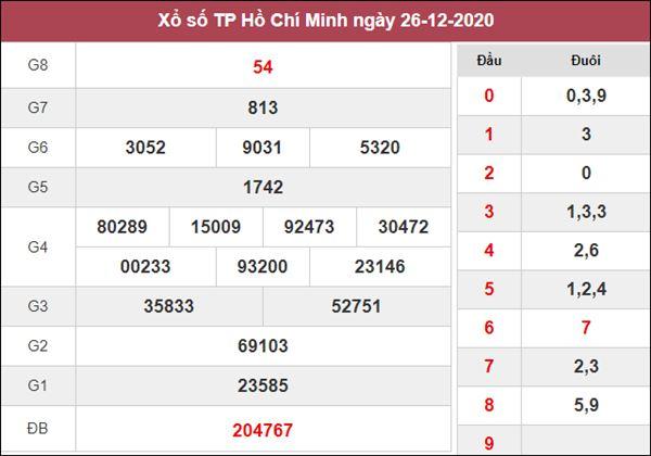 Dự đoán XSHCM 28/12/2020 chốt KQXS Hồ Chí Minh thứ 2