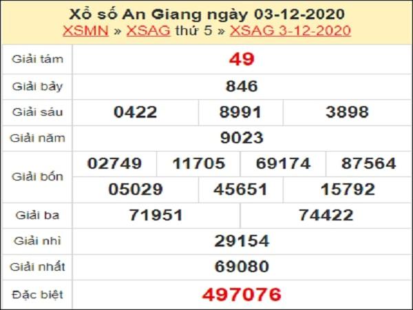 Dự đoán xổ số An Giang 10-12-2020