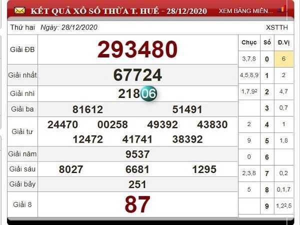 Dự đoán KQXSTTH ngày 04/01/2020- xổ số thừa thiên huế