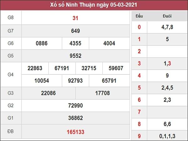Dự đoán xổ số Ninh Thuận 12/3/2021