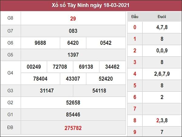 Dự đoán XSTN 25/03/2021