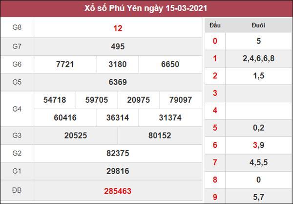 Dự đoán XSPY 22/3/2021 chốt lô số đẹp Phú Yên thứ 2