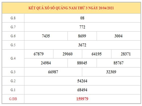 Dự đoán XSQNM ngày 27/4/2021 dựa trên kết quả kì trước