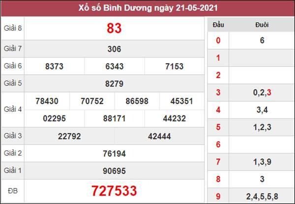 Dự đoán XSBD 28/5/2021 thứ 6 chốt cầu lô Bình Dương