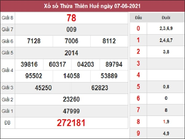 Dự đoán XSTTH 14-06-2021