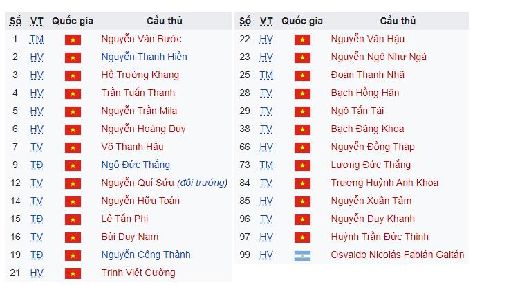 Đội hình của câu lạc bộ bóng đá Đồng Tháp