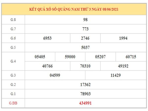 Dự đoán XSQNM ngày 15/6/2021 dựa trên kết quả kì trước