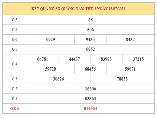 Dự đoán XSQNM ngày 20/7/2021 dựa trên kết quả kì trước