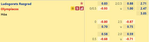 Tỷ lệ kèo bóng đá giữa Ludogorets vs Olympiacos