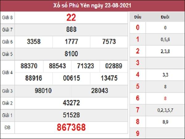 Dự đoán XSPY 30-08-2021