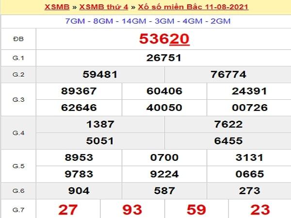 ✅ Quay thử XSMB ngày 12/8/2021 lấy may