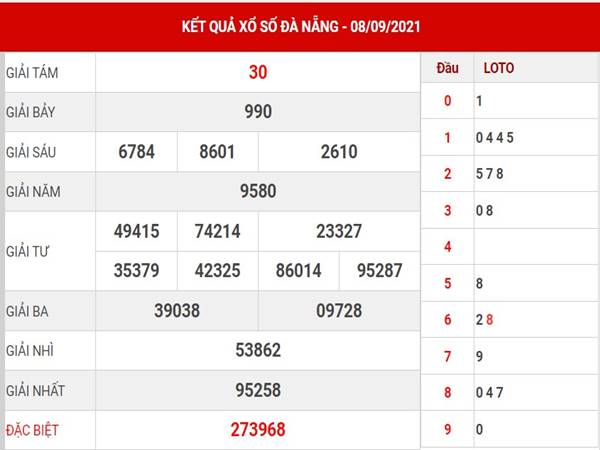 Dự đoán kết quả SX Đà Nẵng thứ 7 ngày 11/9/2021