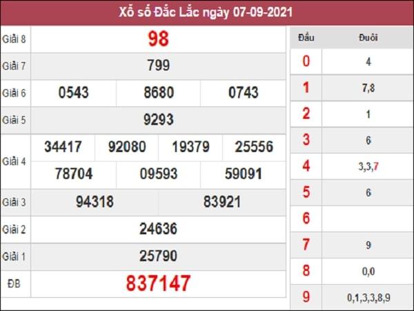 Dự đoán xổ số Đắk Lắk 14/9/2021