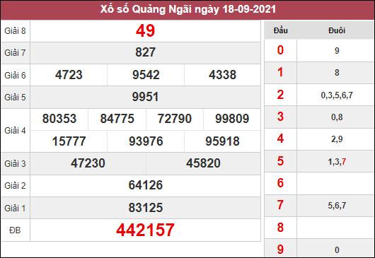 Dự đoán KQXSQNG ngày 25/9/2021 dựa trên kết quả kì trước