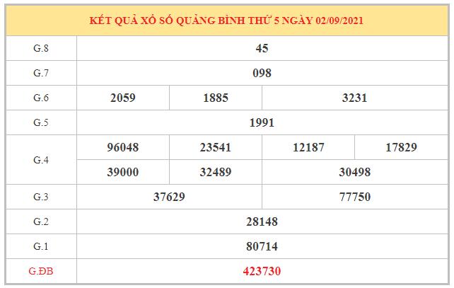Dự đoán XSQB ngày 9/9/2021 dựa trên kết quả kì trước